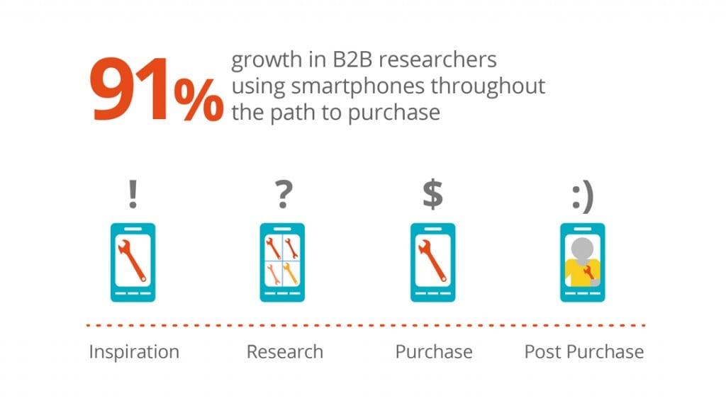 b2b buyers web agency milno rising mobile