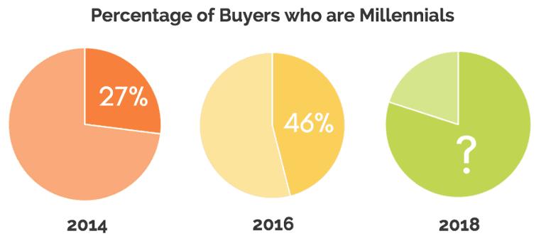 millenials buyers web agency milano rising b2b ecommerce