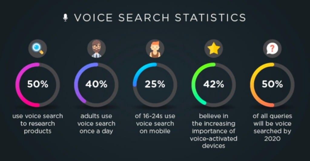 voice search faq siti internet web agency lab