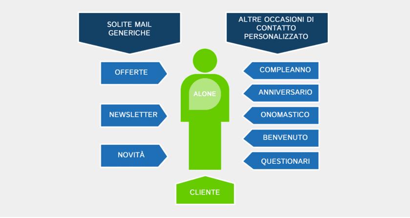 Vendere con l'online marketing automation agenzia web Lab