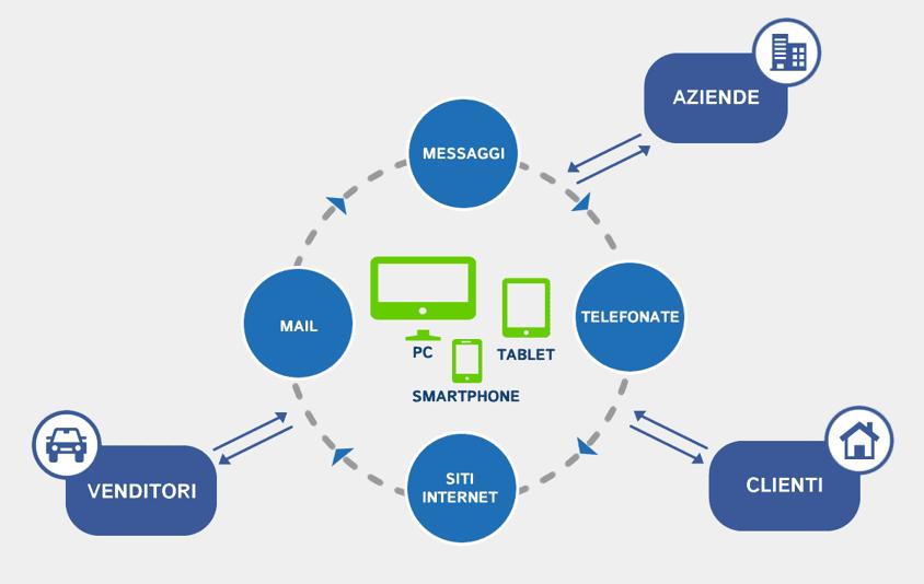 Vendere con l'online Web Lab Digital Agency Grigioni marketing automation